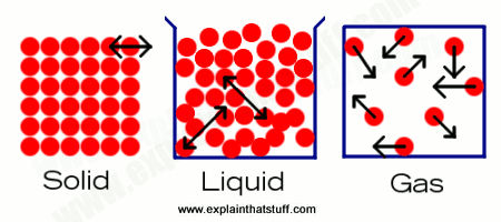 Solids, Liquids and Gases OH MY! - Chemistry 101