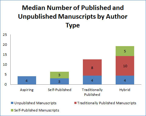__who publishes more: self published or traditional authors?