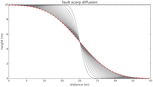 Exploring the diffusion equation with Python