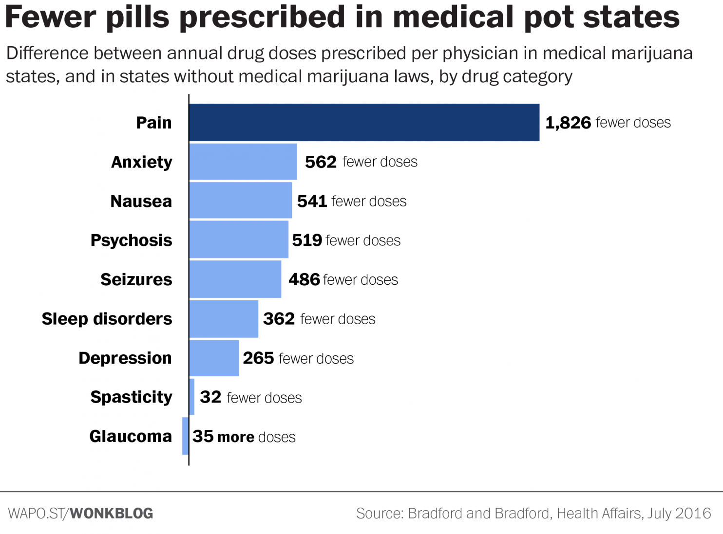 """Fewer pills prescribed in medical pot states."""