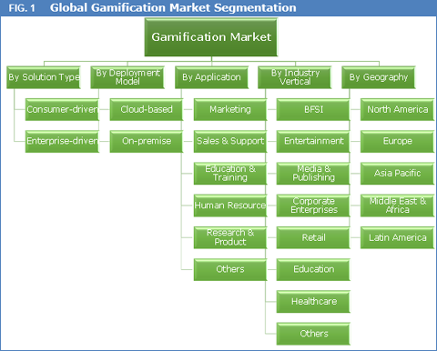 Gamification Market Size, Share, Trend And Forecast To 2023