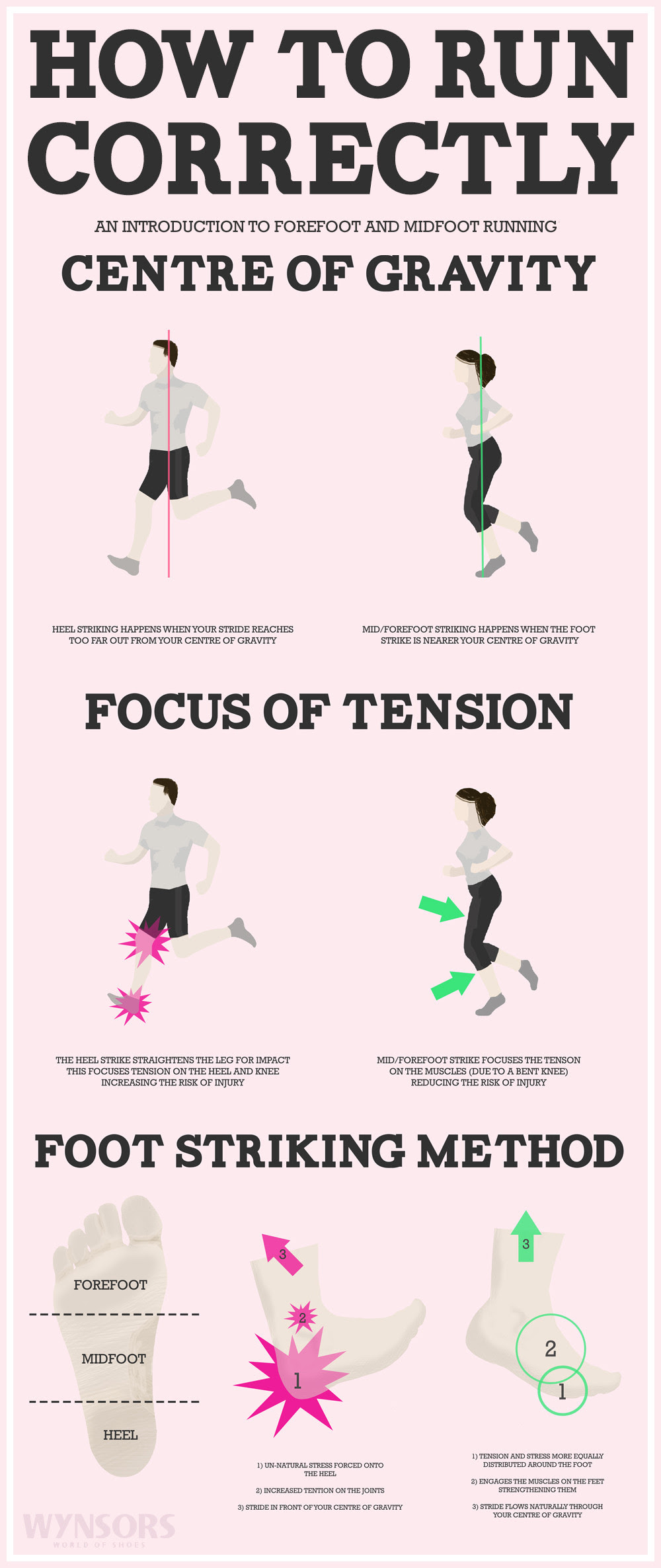 Infographic: How to Run Correctly #infographic