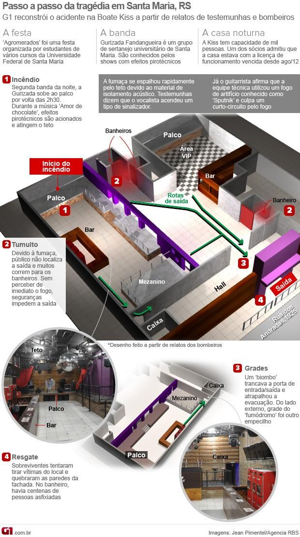 Infográfico: tragédia de Santa Maria (Foto: Arte G1)