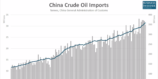 Chinese crude oil imports are falling