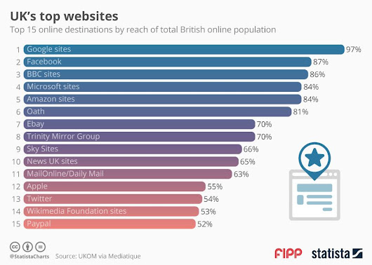 Chart of the week: The UK's top websites