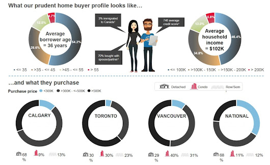 Genworth infographic: Summary of our First-Time Homebuyer