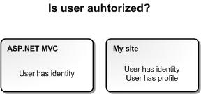 Community site & ASP.NET MVC: Is user authorized?