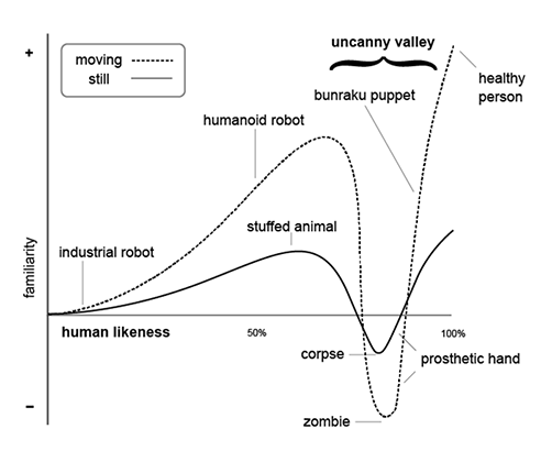 The Uncanny Valley is Uncanny | UX Booth