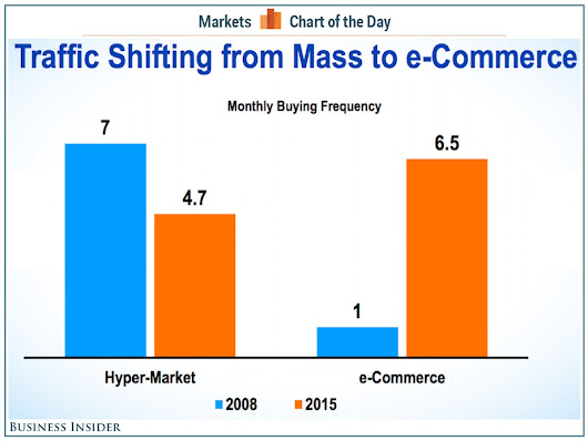 One simple chart shows how retail as we knew it is dying (PG) » go-Digital Blog on Digital Marketing
