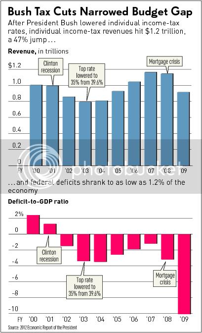 Bush Cuts Grew the Economy