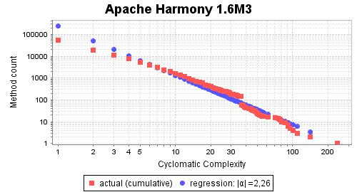 Complexity Slope of Apache Harmony 1.6M3