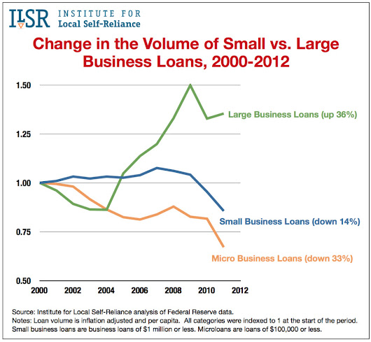 Small Business Lending Plummets as Loans to Big Business Soar