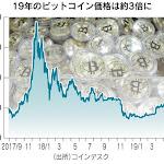 仮想通貨上昇、拭えぬ疑念 ビットコイン1万ドル回復 - 日本経済新聞