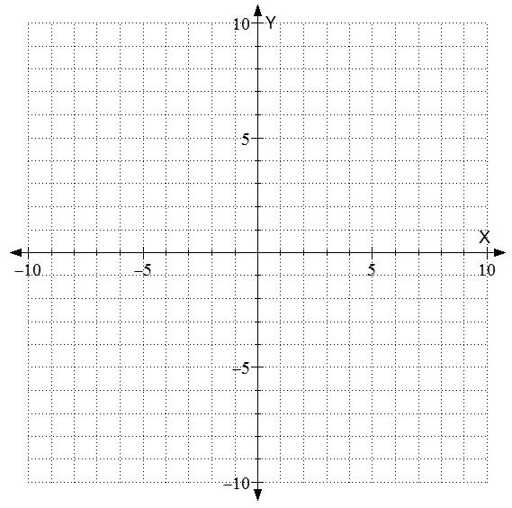 introduction to graphing equations | Math Teacher