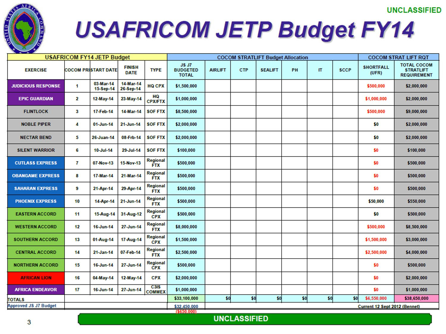 http://codebookafrica.files.wordpress.com/2013/11/120918_africom-jetp-budget-fy14.jpg