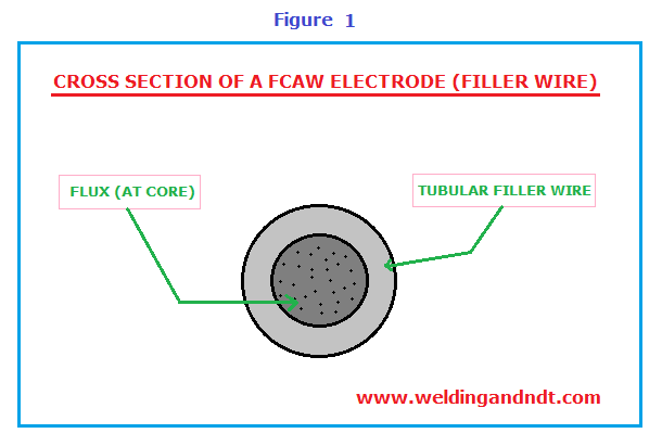 Fcaw Flux Cored Arc Welding Welding Ndt