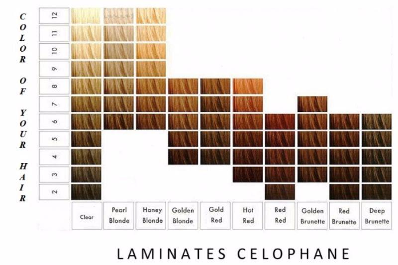 26 Redken Shades EQ Color Charts \u1405 Template Lab