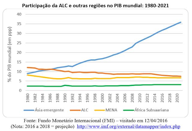 América Latina: o patinho feio da economia internacional