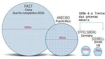China começa a construir maior radiotelescópio do mundo