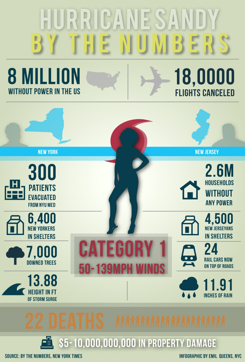 By the Numbers: Hurricane Sandy (NY/NJ) [INFOGRAPHIC]