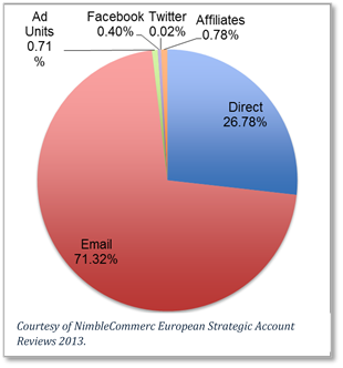 Pie chart of forex trading platforms