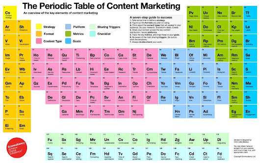 29 Must-Read Content Marketing Articles of 2014