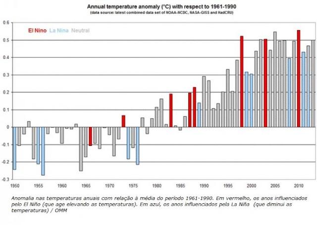 O maio mais quente desde 1880
