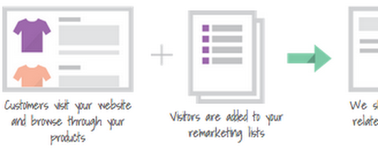 About Dynamic Remarketing - Analytics Help