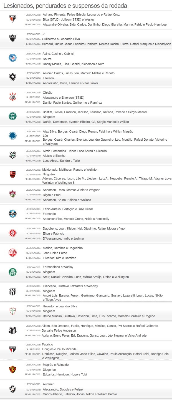 INFO Suspensos e pendurados 15/09 - 4 (Foto: Editoria de Arte / Globoesporte.com)