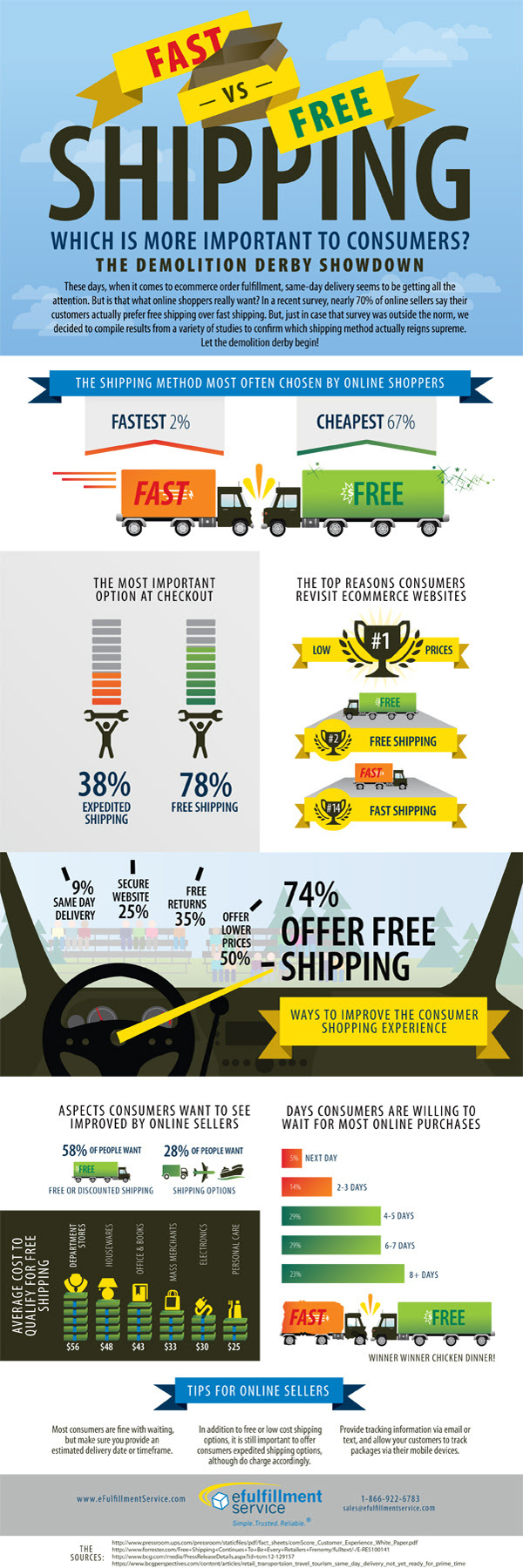 Fast vs Free eCommerce Shipping Infographic