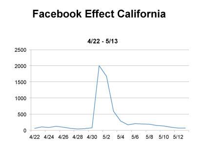 Facebook California ogan donor registrires