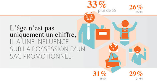 L'age a une influence sur la possession d'un sac promotionnel | Le blog de Probjet.com