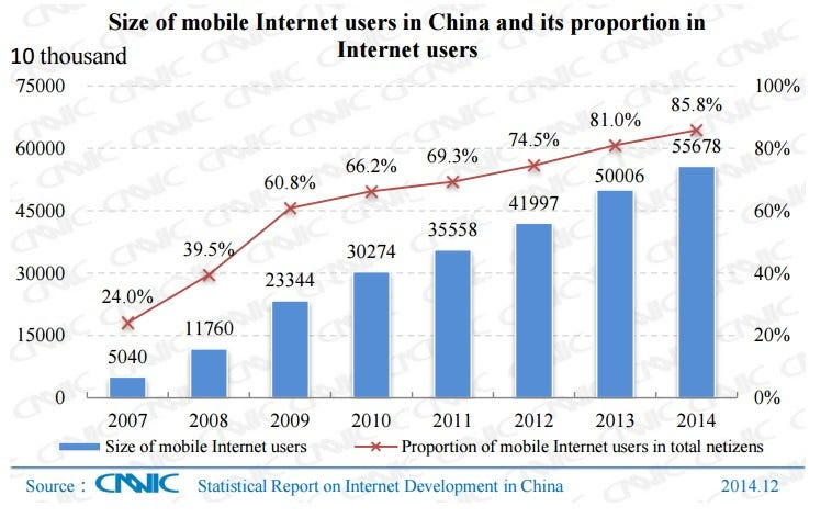 China mobile internet usage
