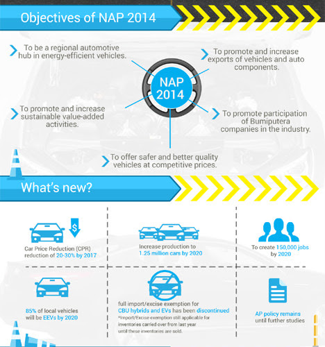 Malaysia New Automotive Policy (NAP 2014): Car Price Reduced
