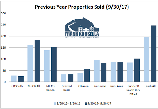 October 2017 Crested Butte Market Report - Crested Butte Real Estate Agent