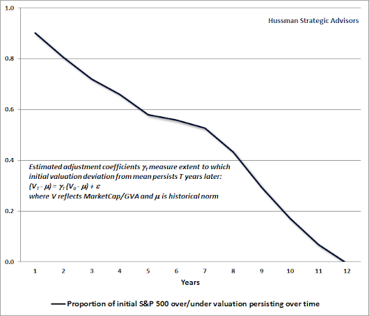 Hussman Funds - Weekly Market Comment: Valuations Not Only Mean-Revert; They Mean-Invert - September 28, 2015