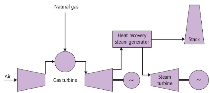 Natural Gas Power Plant Process Flow Diagram