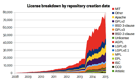 Open source license usage on GitHub.com