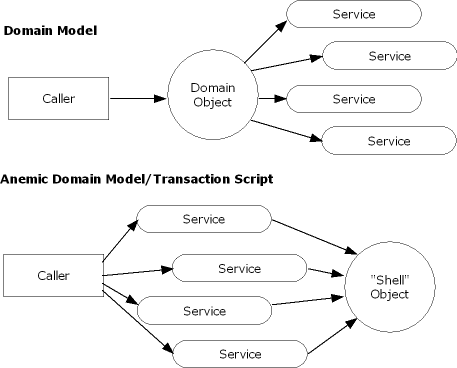 Domain Models, Anemic Domain Models, and Transaction Scripts (Oh My!)