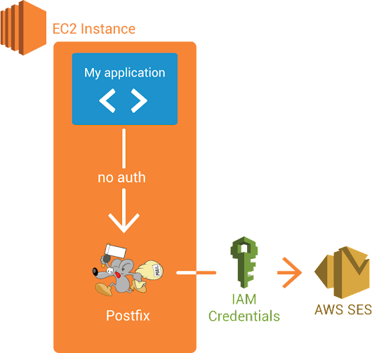 AWS SMTP Relay