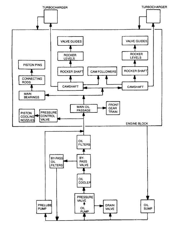 Engine Lubrication Diagram