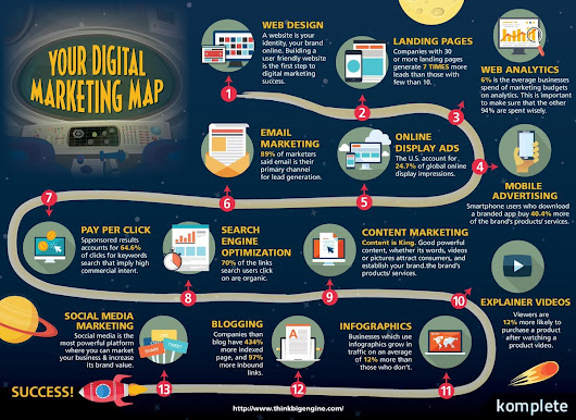 13 Keys to Success in Digital Marketing in a Single Map