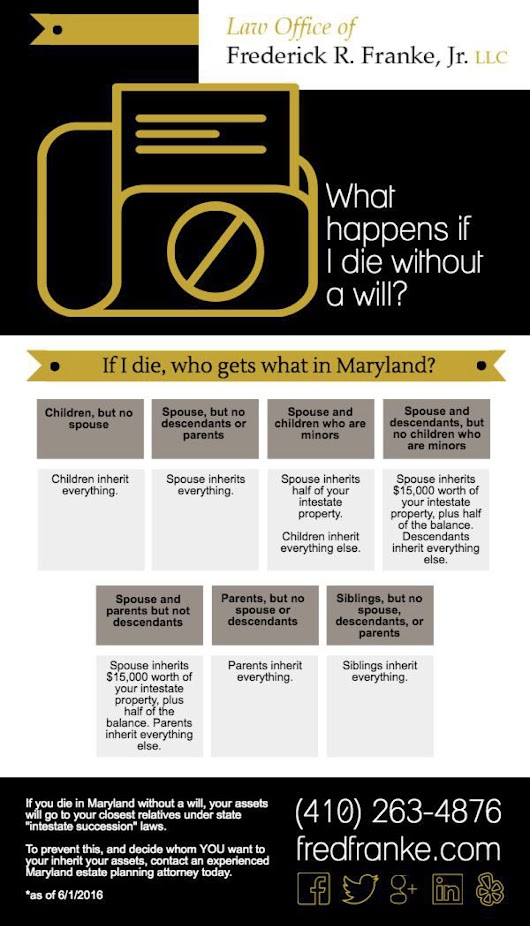 Infographic: What happens if I die without a will? | Maryland