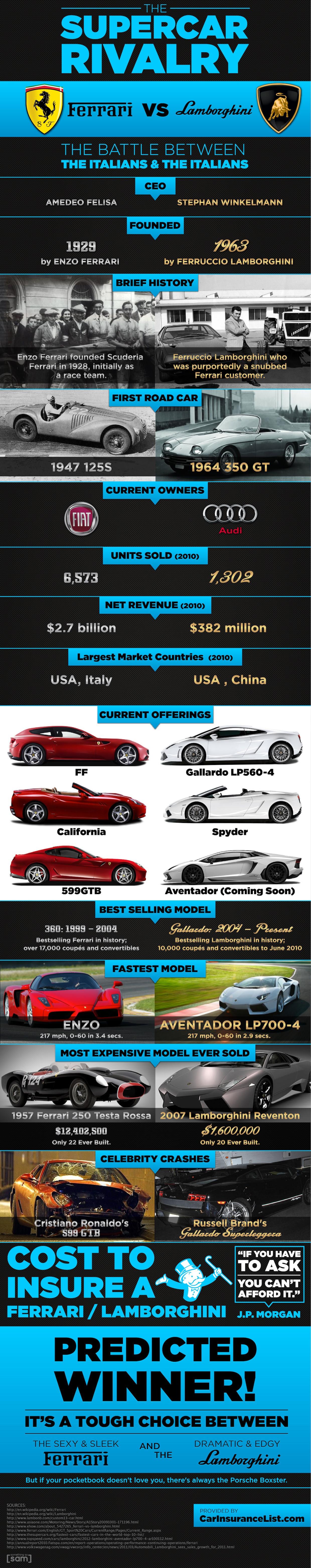 Ferrari vs. Lamborghini infographic