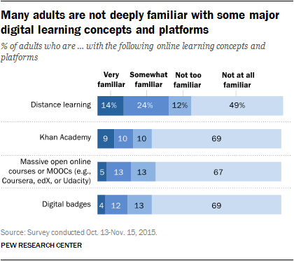 Pew Research Reveals Three Barriers to Lifelong Learning