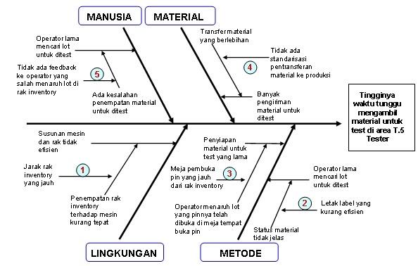 Taufik afandi blogs diagram fishbone tulang ikan cause and taufik afandi blogs diagram fishbone tulang ikan cause and effect sebab dan akibat ishikawa ccuart Gallery