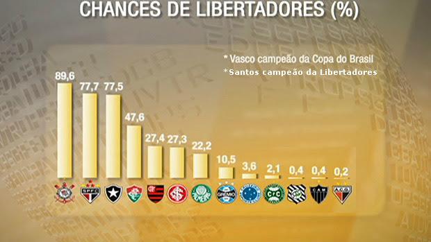 Chances dos times no Brasileirão - Libertadores novo 2 (Foto: Reprodução SporTV)