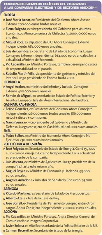 Políticos españoles en compañías eléctricas y sectores anexos
