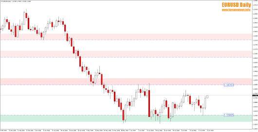 EURUSD Held the 1.1580 Zone Area and Potential Long Term Target