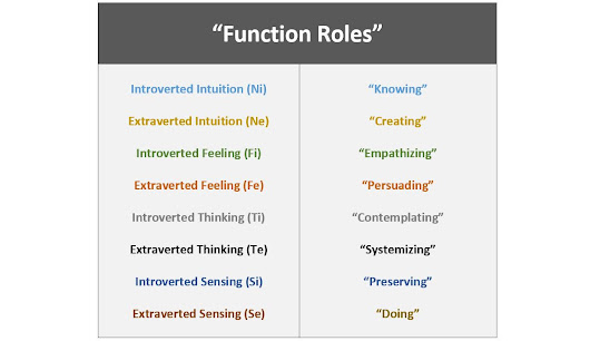 'Function Roles': The Core Purpose of Jung's 8 Functions
